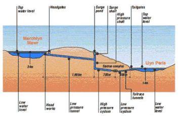 dinorwig hydro power