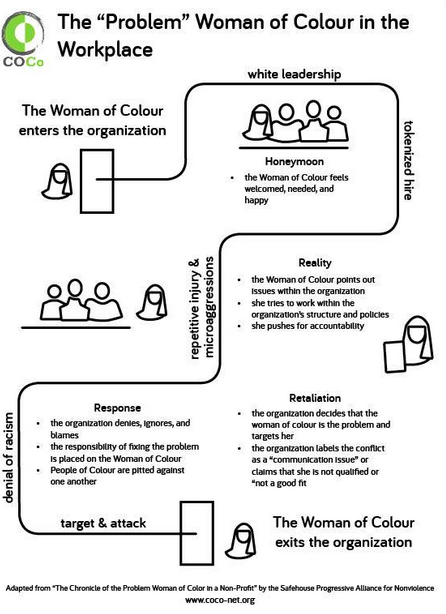 Women of colour in predominantly white organisations